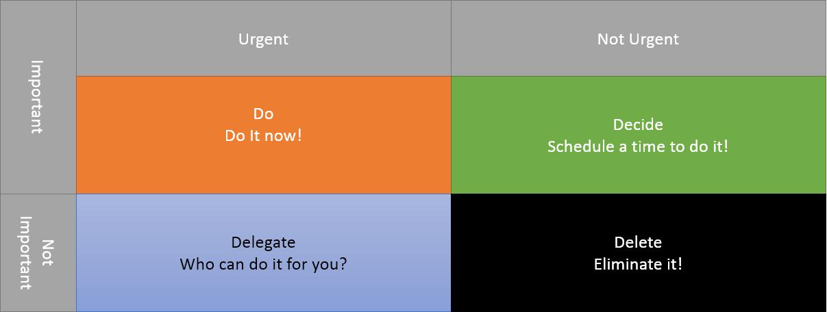 The four quadrants of the Eisenhower Matrix of productivity