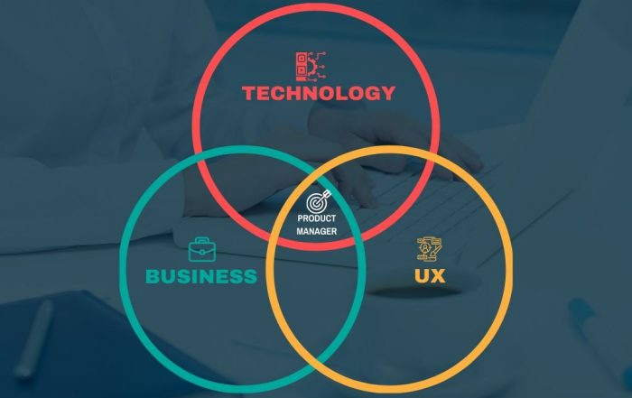 The three circles and the role of the Product Manager - Business, Technology and design(UX)