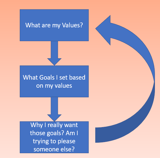 The image represents a diagram showing the connection between our goals and values. Aleks demonstrates that the first step to a successful goal setting and a successful product management is to know what are the values the team shares.