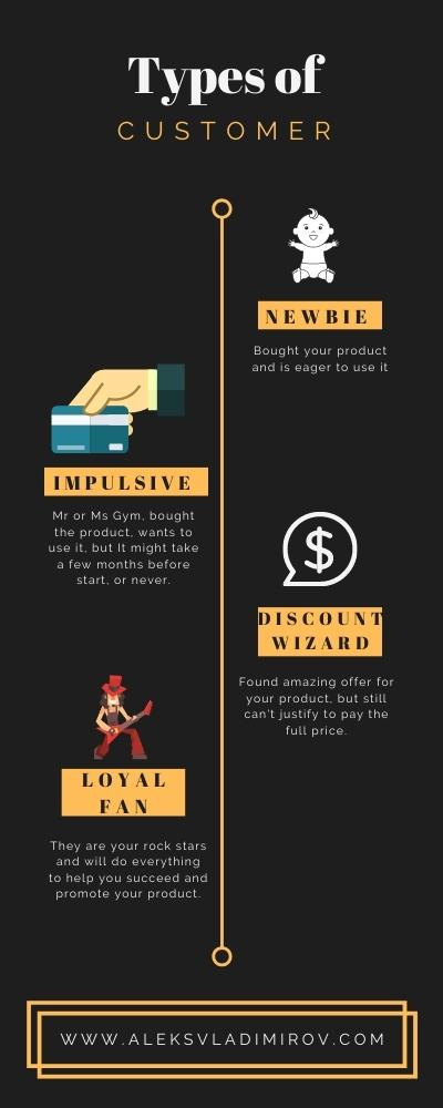 Infographics showing the types of customers a product would expect to have.