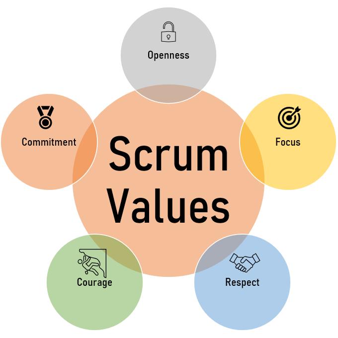 Scrum framework has 5 values, openness, focus, respect, courage, commitment.  The blog of Aleks Vladimirov - daily dose of entrepreneurship news.