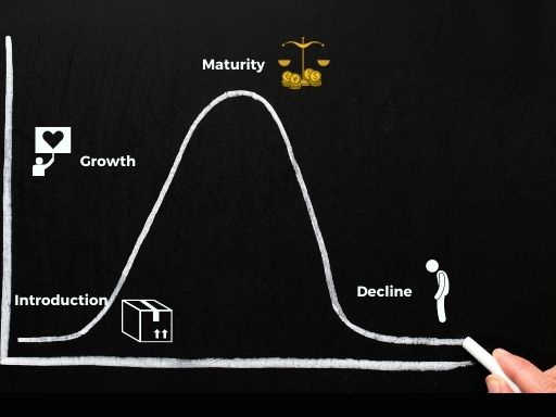The picture represents the bell curve of the four stages of the product lifecycle. From introduction to decline.